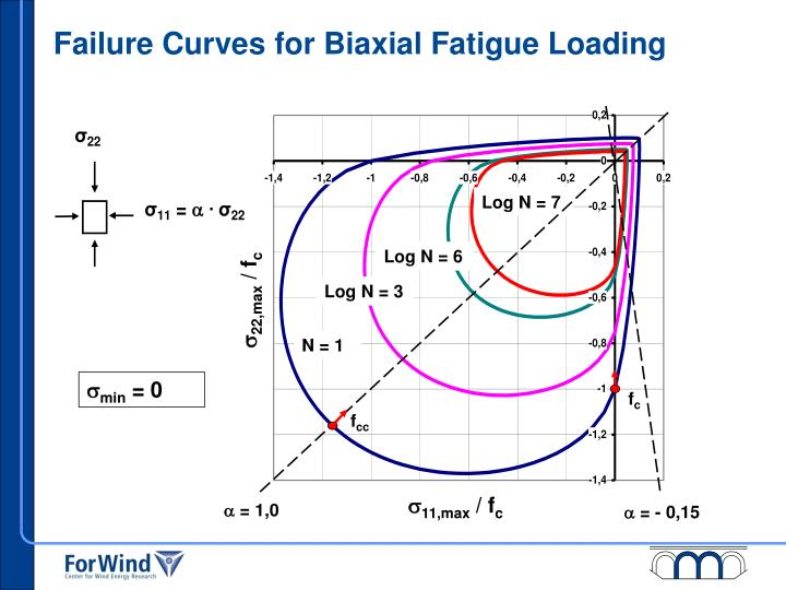 Failure Curves for Biaxial Fatigue Loading