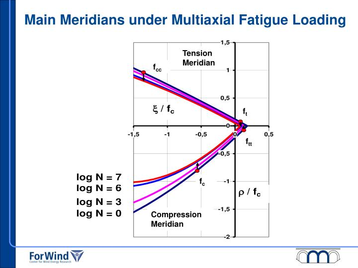Main Meridians under Multiaxial Fatigue Loading