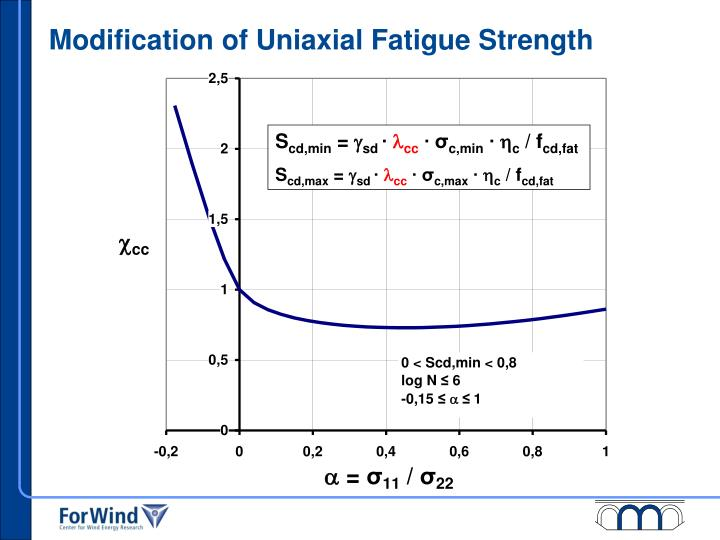 Modification of Uniaxial Fatigue Strength