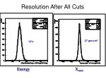 resolution after all cuts