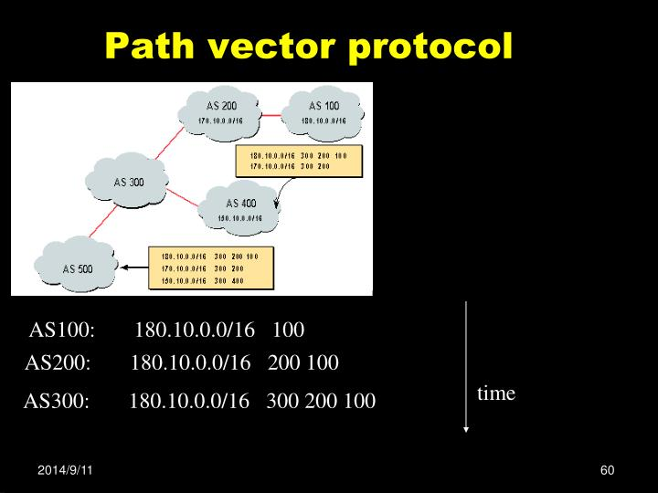 Path vector protocol