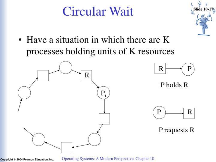 Circular Wait