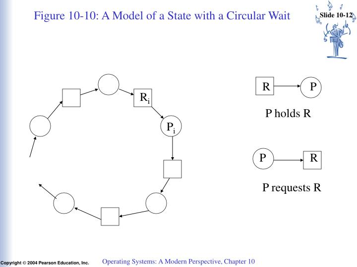 Figure 10‑10: A Model of a State with a Circular Wait