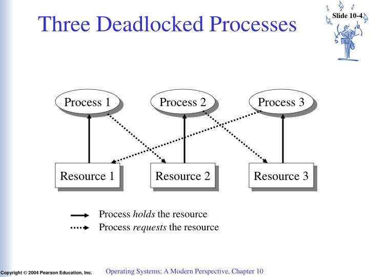 Three Deadlocked Processes