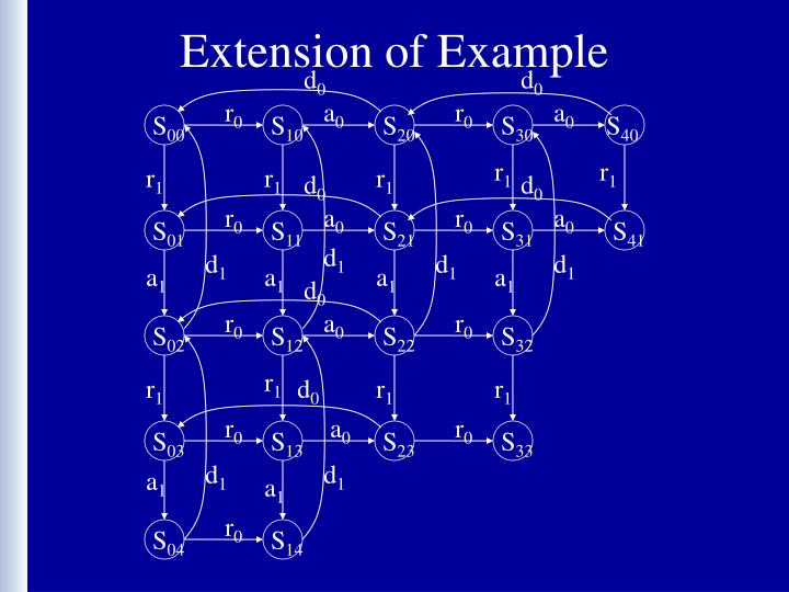 Extension of Example