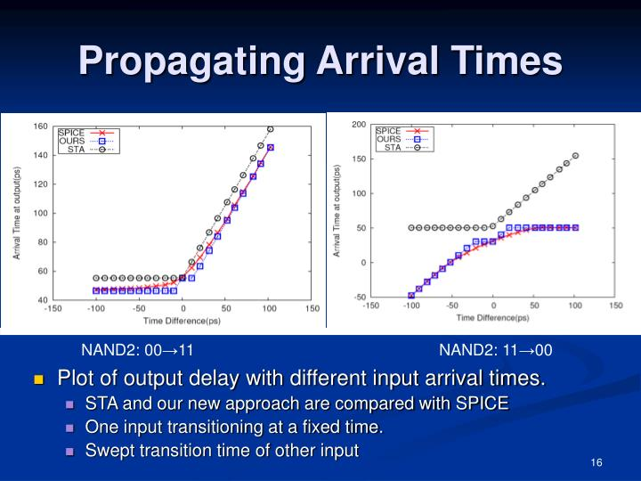 Propagating Arrival Times