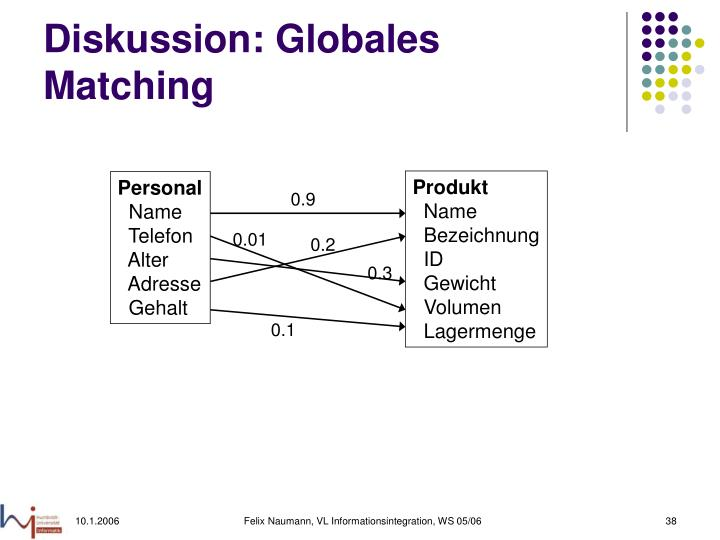Diskussion: Globales Matching