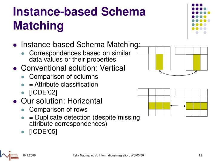 Instance-based Schema Matching