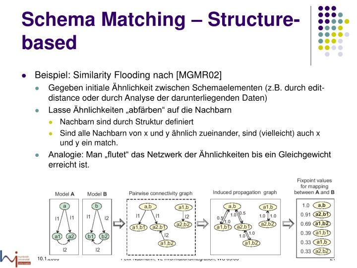 Schema Matching – Structure-based