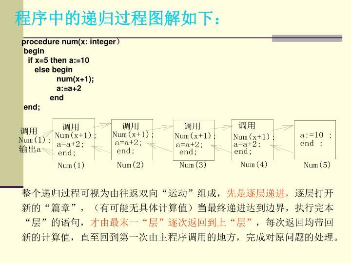 程序中的递归过程图解如下:
