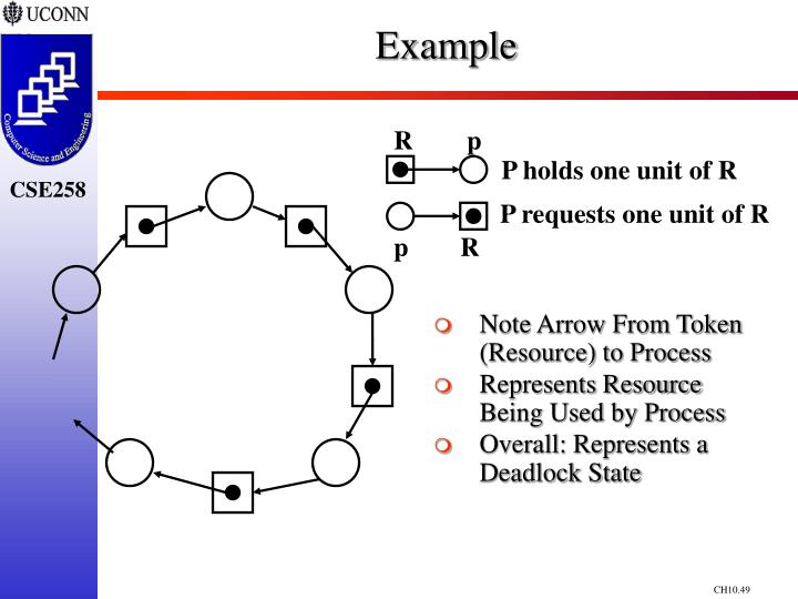 Note Arrow From Token (Resource) to Process