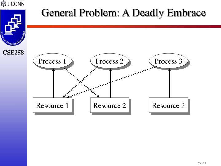General problem a deadly embrace