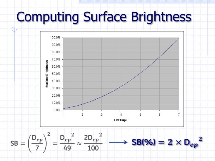 Computing Surface Brightness