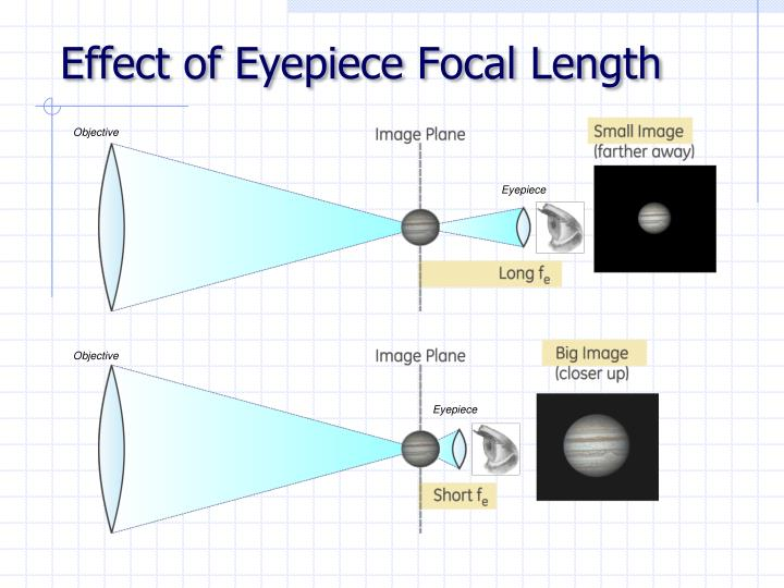 Effect of Eyepiece Focal Length