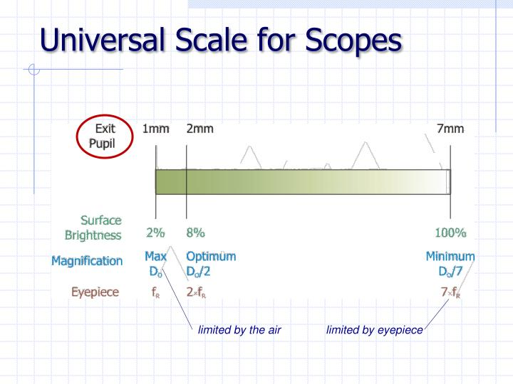 Universal Scale for Scopes