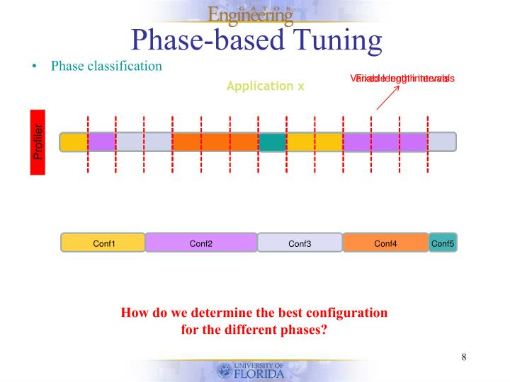 Phase-based Tuning