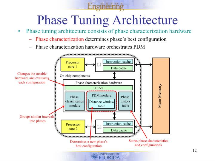 Phase Tuning Architecture