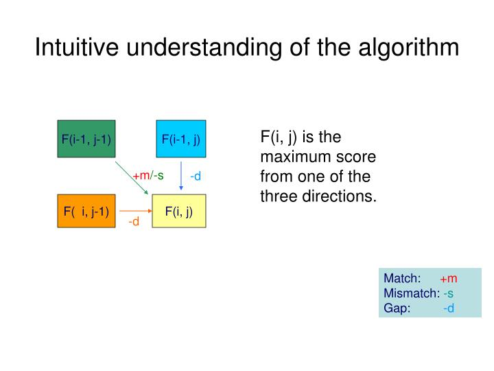 Intuitive understanding of the algorithm