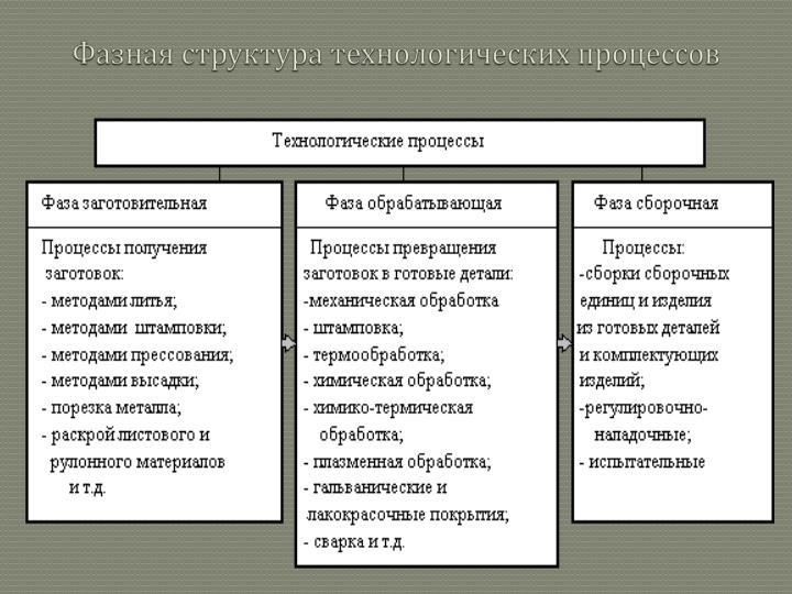 Фазная структура технологических процессов
