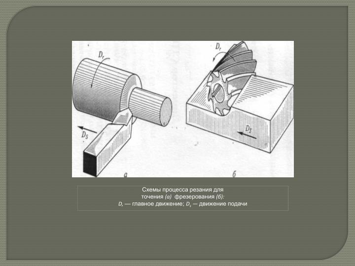 Схемы процесса резания для