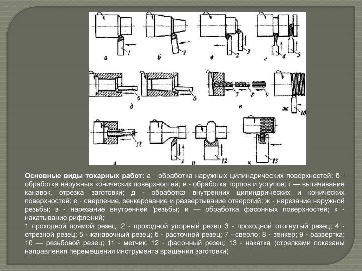 Основные виды токарных работ:
