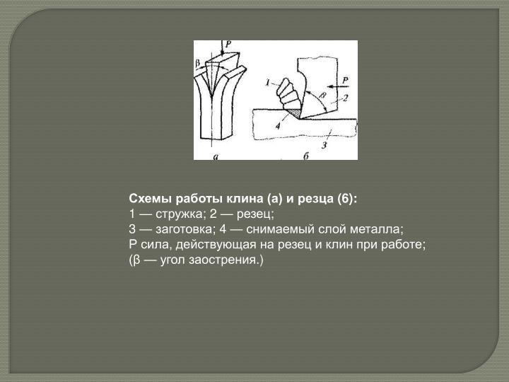 Схемы работы клина (а) и резца (6):