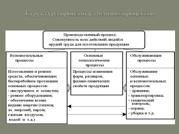 Структура производственных процессов