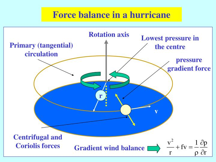 Force balance in a hurricane