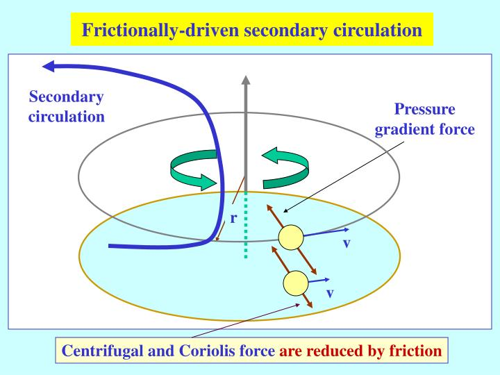 Frictionally-driven second