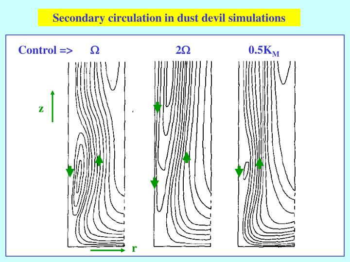 Secondary circulation in dust devil simulations