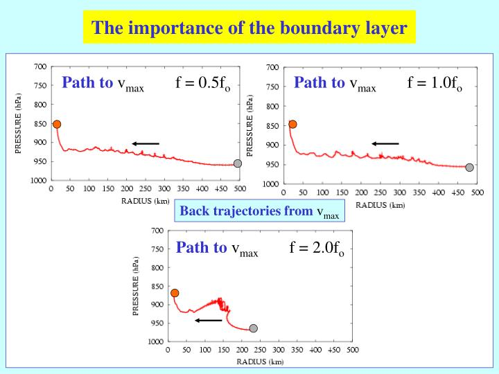 The importance of the boundary layer