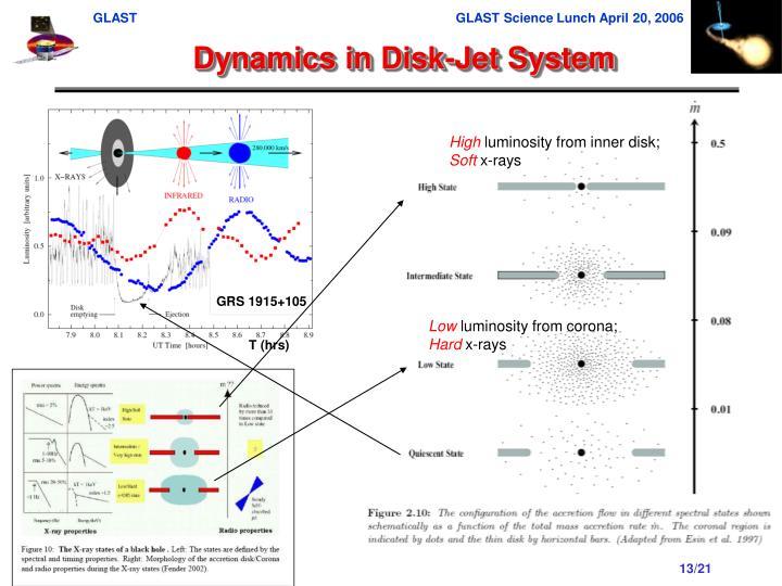 Dynamics in Disk-Jet System