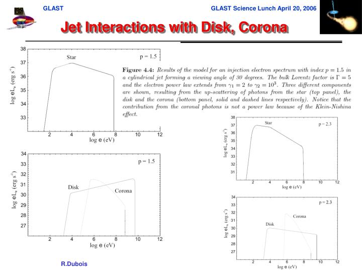 Jet Interactions with Disk, Corona