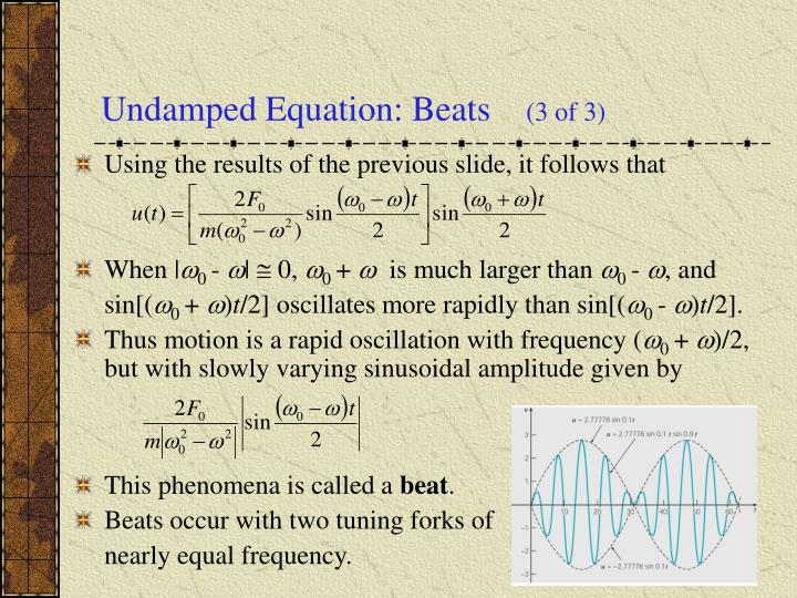 Undamped Equation: Beats