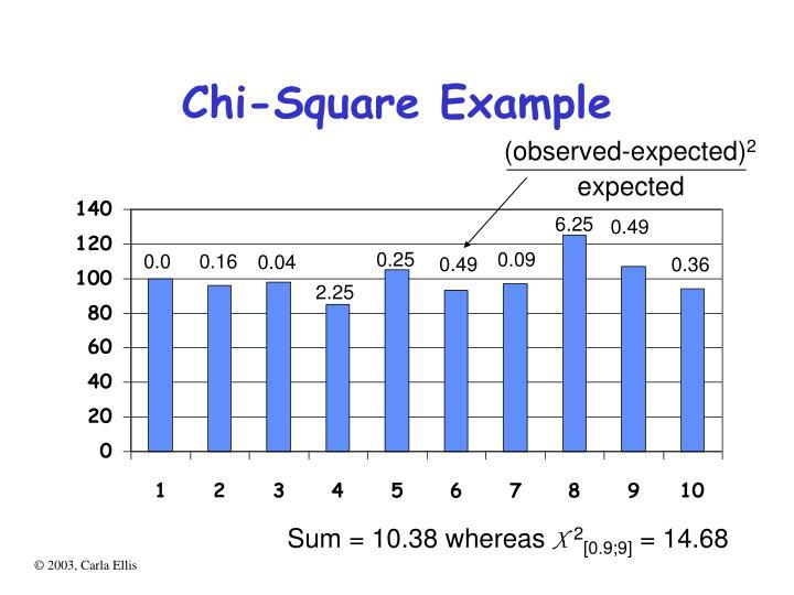 Chi square example