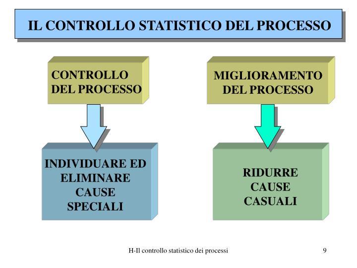 IL CONTROLLO STATISTICO DEL PROCESSO