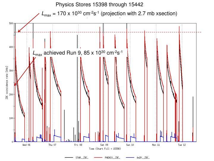 Physics Stores 15398 through 15442