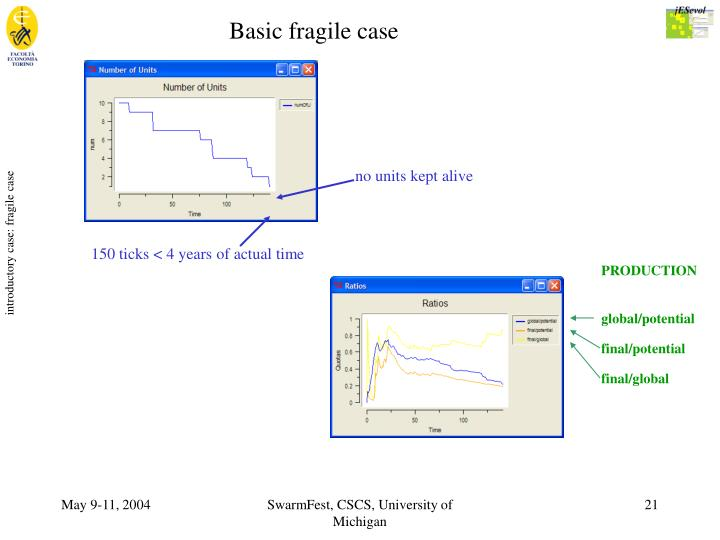 introductory case: fragile case