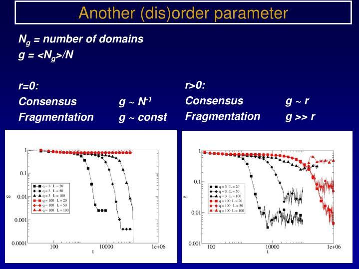 Another (dis)order parameter