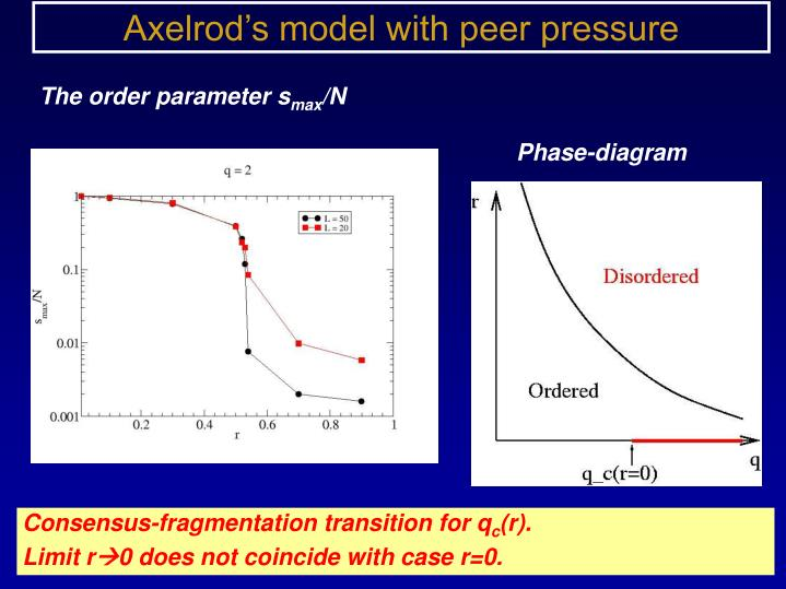 Axelrod's model with peer pressure
