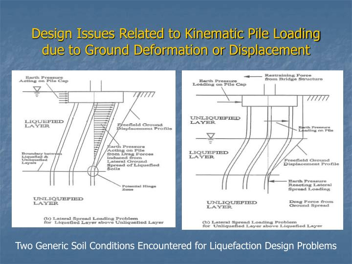 Design issues related to kinematic pile loading due to ground deformation or displacement