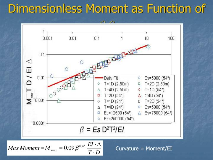 Dimensionless Moment as Function of