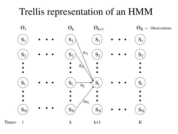 Trellis representation of an HMM