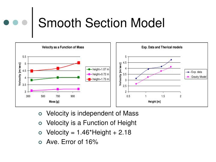 Smooth Section Model