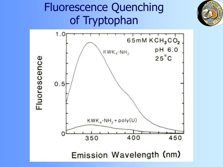 Fluorescence Quenching