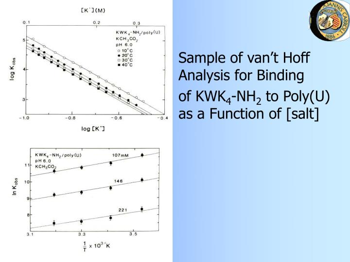 Sample of van't Hoff Analysis for Binding