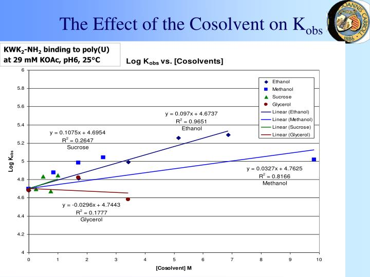 The Effect of the Cosolvent on K