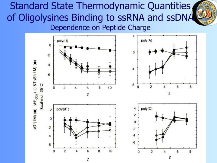 Standard State Thermodynamic Quantities