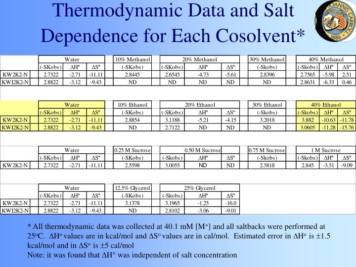 Thermodynamic Data and Salt Dependence for Each Cosolvent*