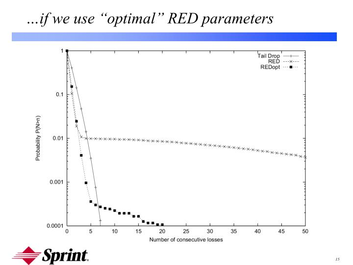 """…if we use """"optimal"""" RED parameters"""
